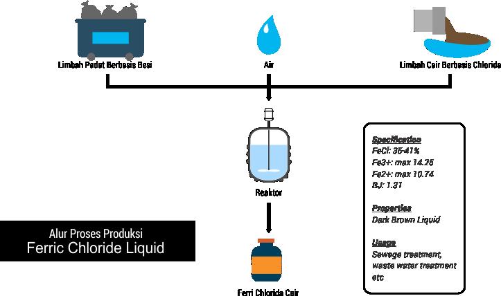 Alur proses produksi pengolahan limbah Ferric Chloride Liquid