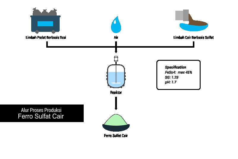Alur proses produksi pengolahan limbah Ferro Sulfat Cair