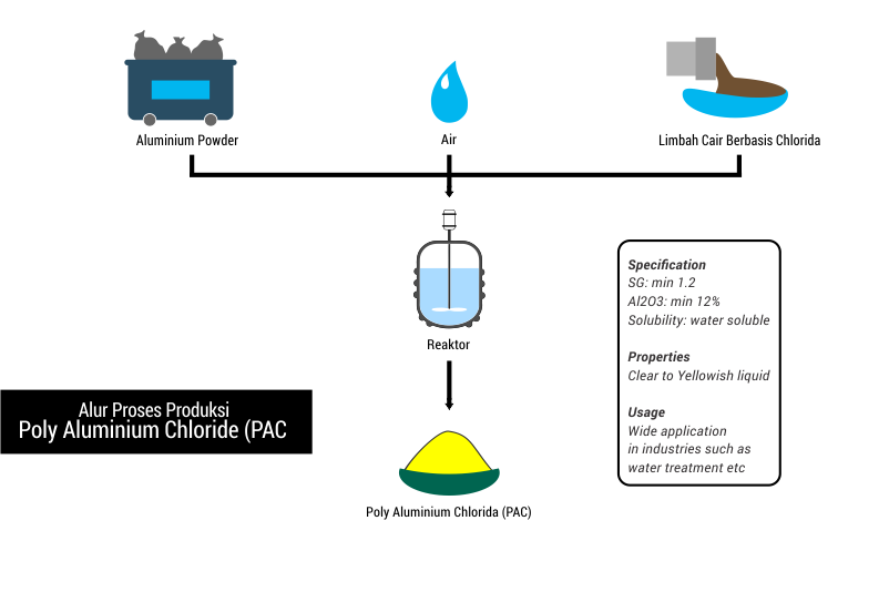 Alur proses produksi pengolahan limbah Poly Aluminium Chloride