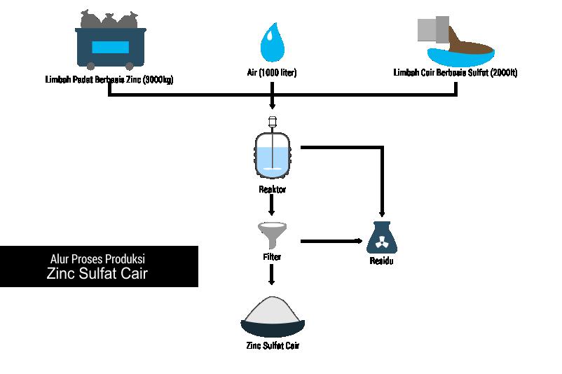 Alur proses produksi pengolahan limbah Zinc Sulfat Cair